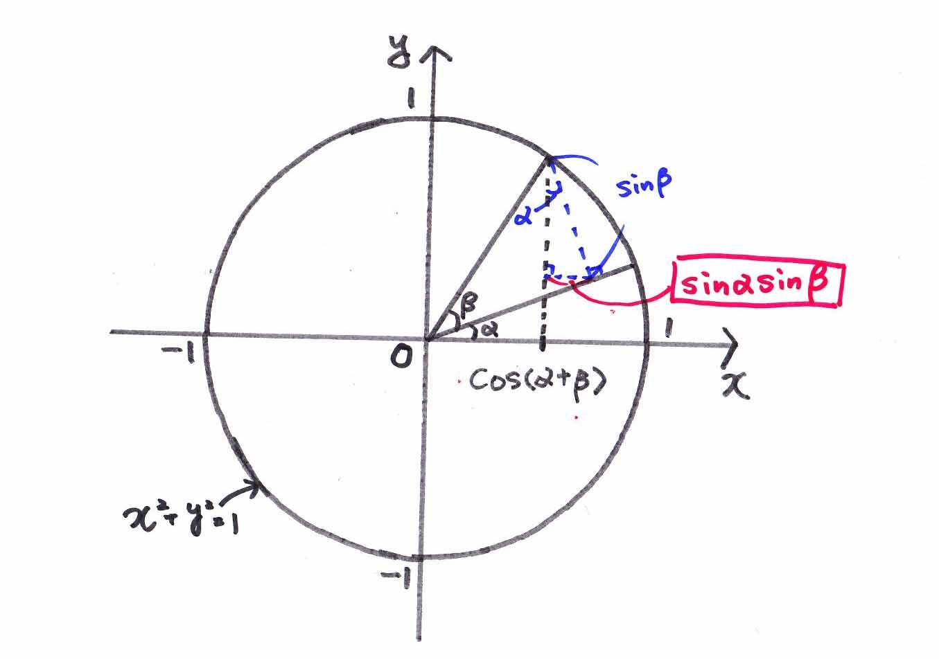 の 加法 関数 定理 三角